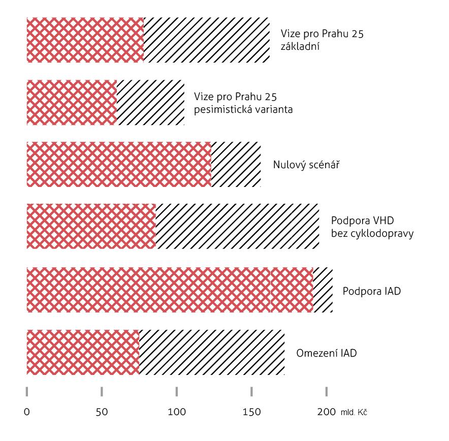 Graf: Srovnání finanční náročnosti investic (Praha + kofinancování) pro Vizi 25 a posuzované alternativní scénáře.