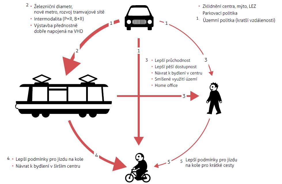 schema_zmeny_dopravy